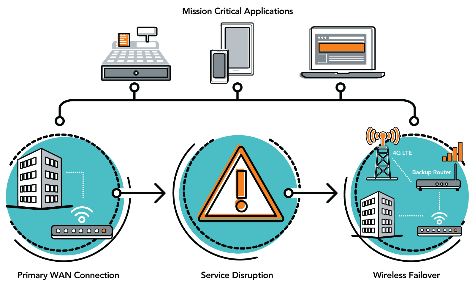 Prepare for wired internet service disruptions