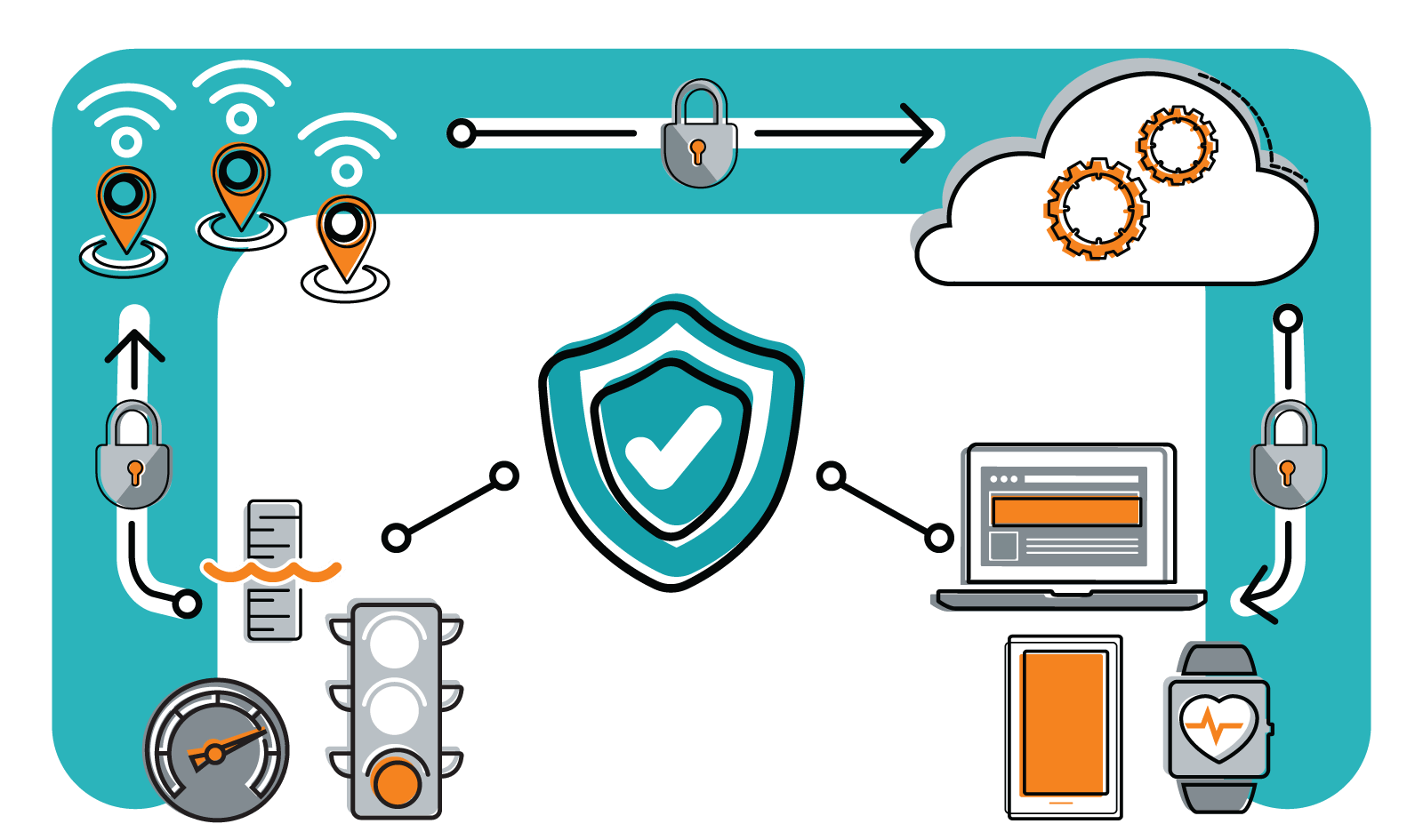 Protect against IoT data breaches