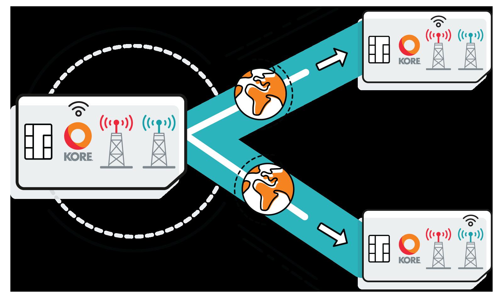 Host multiple carrier profiles SIM